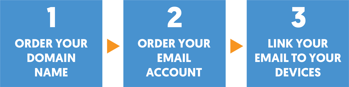 First order your domain, then order your e-mail acount. Then link your e-mail to your chosen device.
