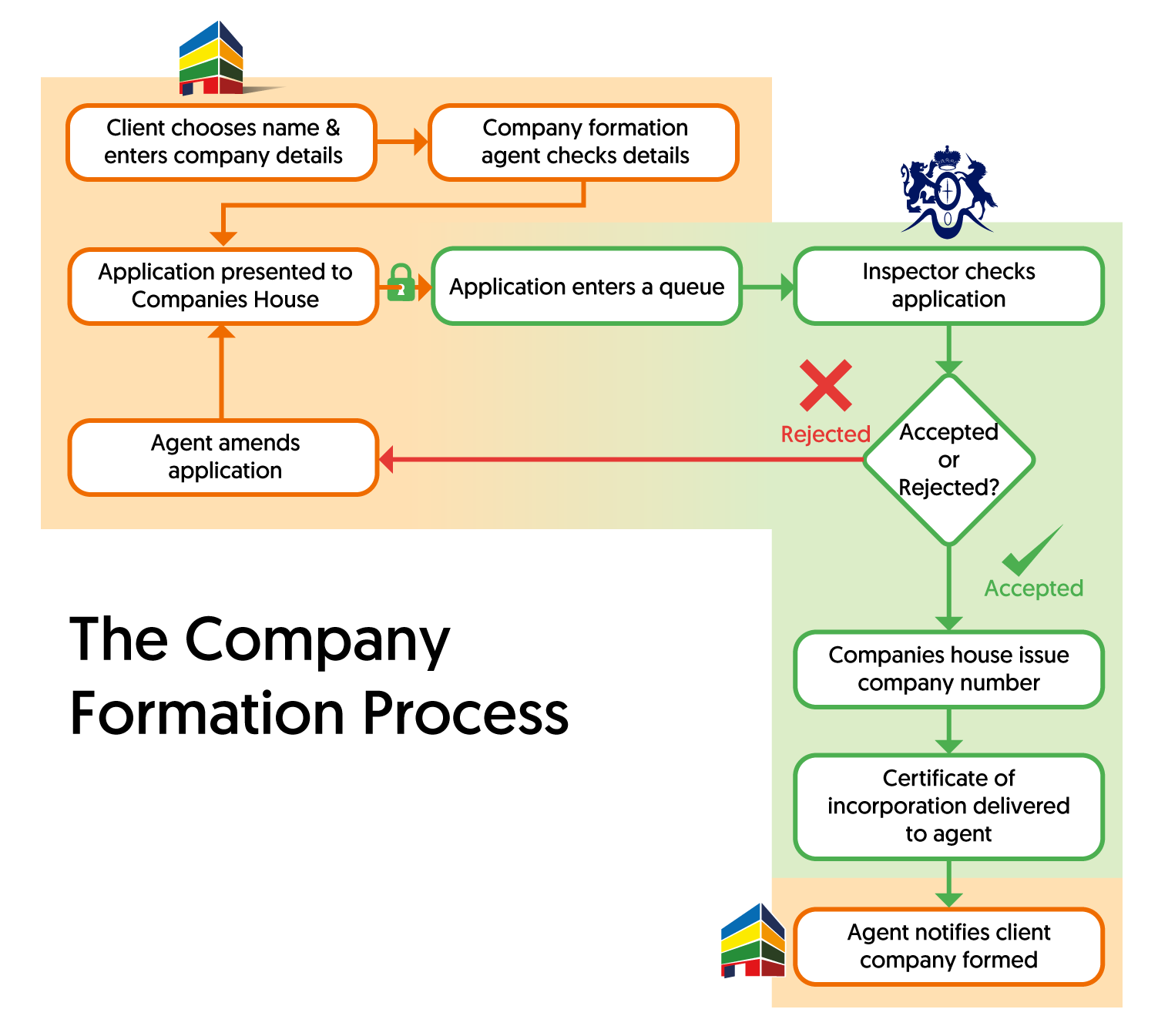 A flow diagram of the company registration process