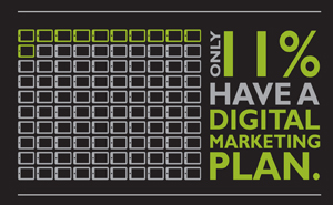 11% of businesses have a digital marketing plan