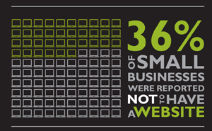 36% of businesses do not have a website