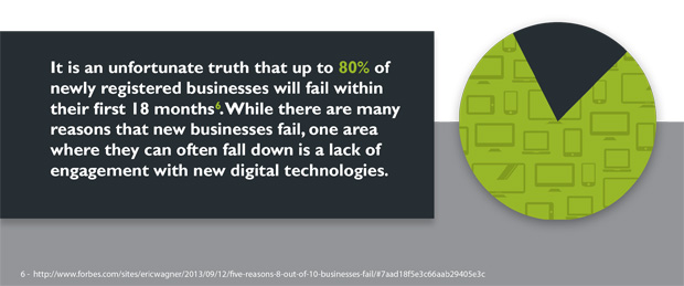 80 percent of businesses fail in the first 18 months