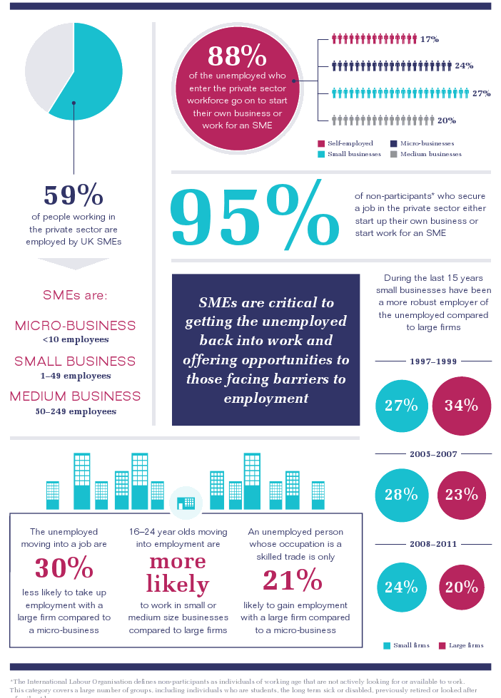 FSB Small Business Jobs Infographic