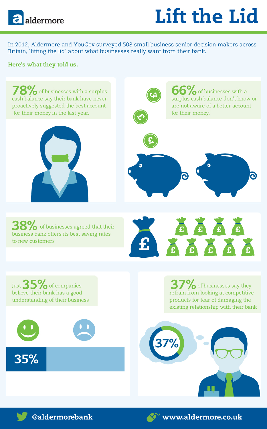 Aldermore small business banking infographic