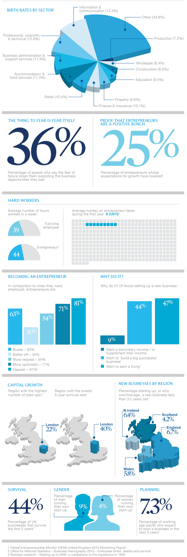 Barclays start-up inforgraphic
