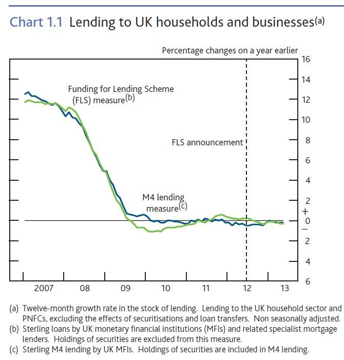 Bank Lending to Businesses