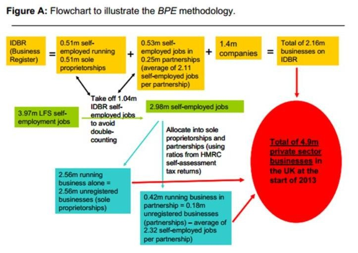 UK Business Numbers Methodology