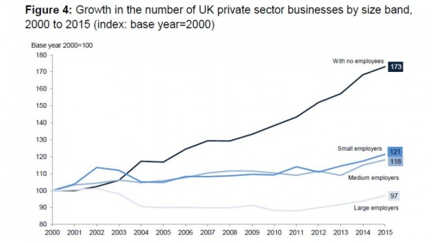 UK Businesses with no employees