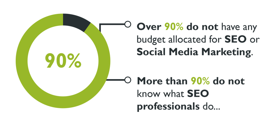 Startups SEO knowledge and budget