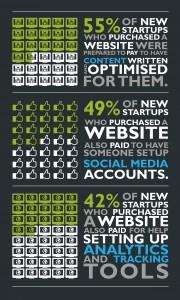 Startups Digital Marketing Spend