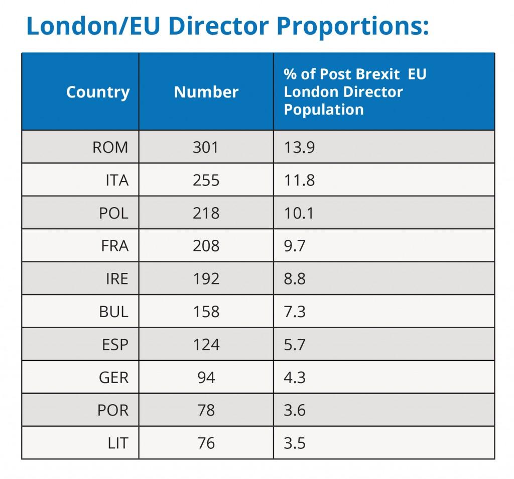 Director Population Chart 2