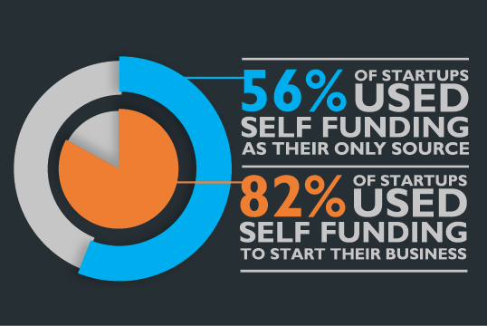 Bootstrapping Preferred Funding Model for Startups